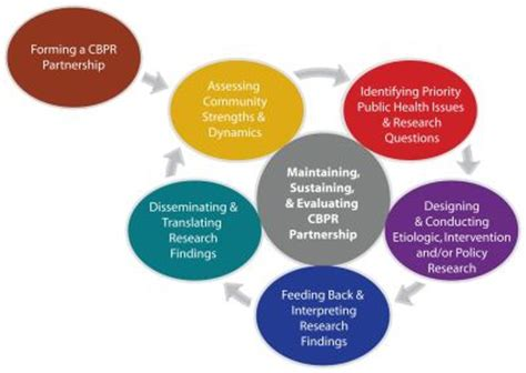Case Study Research: Design and Methods Better Evaluation